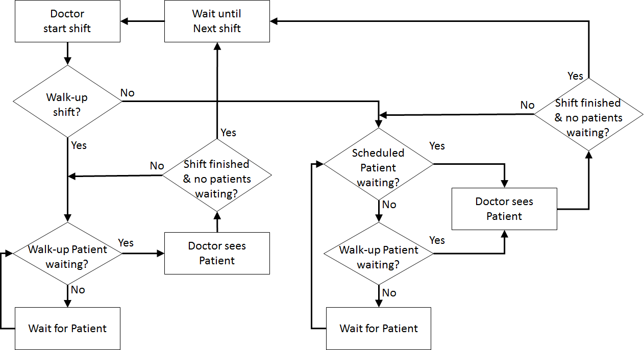Ehcwithrosters opsres twiki nurse logic flow diagrams pooptronica Choice Image
