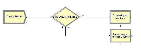 queuing simulation with arena Waiting line system m/m/1, and some basics of simulation.